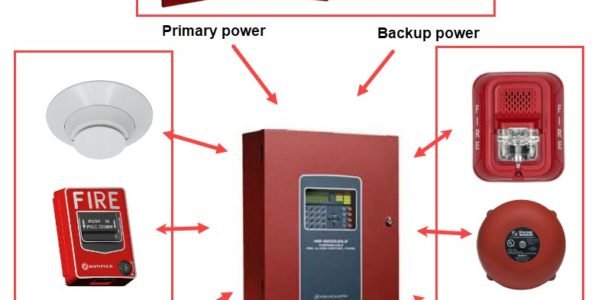 What Components Complete a Fire Alarm System?